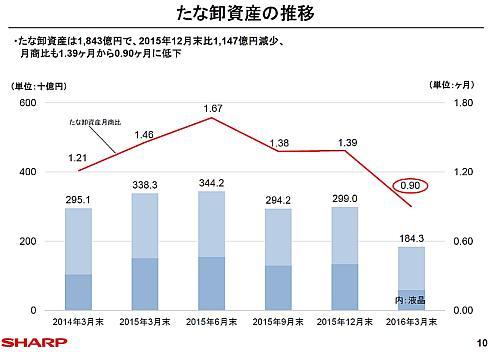 シャープのたな卸資産の推移