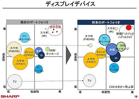 ディスプレイデバイス事業のポートフォリオ変更のイメージ