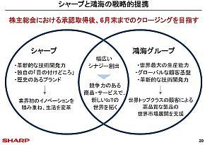 シャープと鴻海の戦略的提携の概要