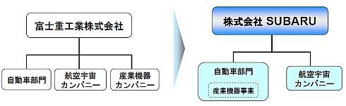 3事業体制から2事業体制へ