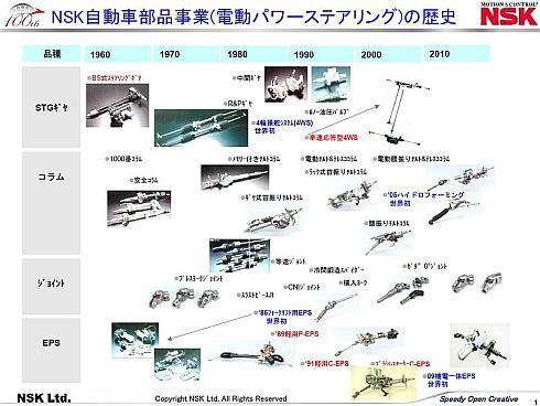 日本精工の自動車部品事業の歴史