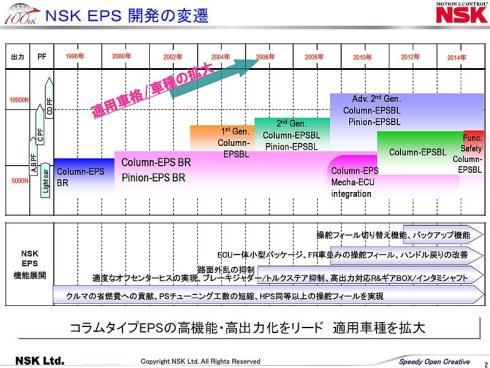 日本精工におけるEPS開発の変遷