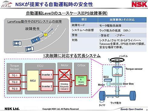 自動運転技術のレベル3に対応する1次故障対応の冗長システム