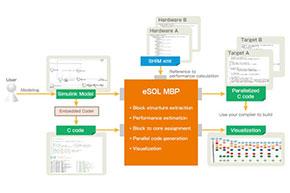 「eSOL MBP(仮)」概念図