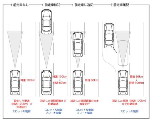 自車の速度を維持しつつ車間距離を保つには自然な加減速の制御が求められる