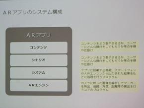 ARアプリの構成