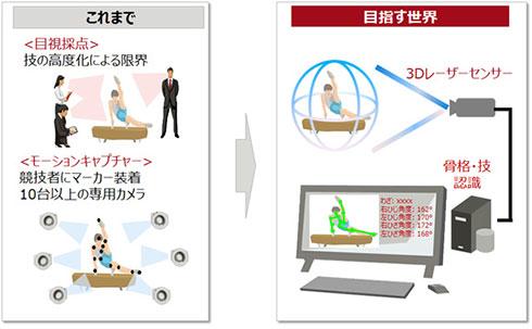 体操競技の採点を目視からセンサー&画像認識で