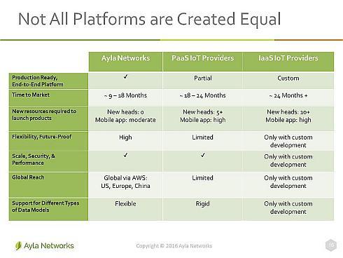 エイラネットワークスのIoTプラットフォームと、他社のPaaSやIaaSベースのIoTプラットフォームの比較