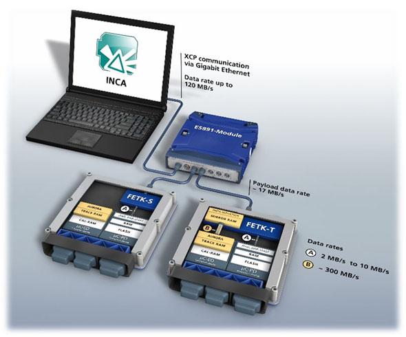 複数のECUの計測を高速化し、大量のデータのデータの計測/保存に対応する