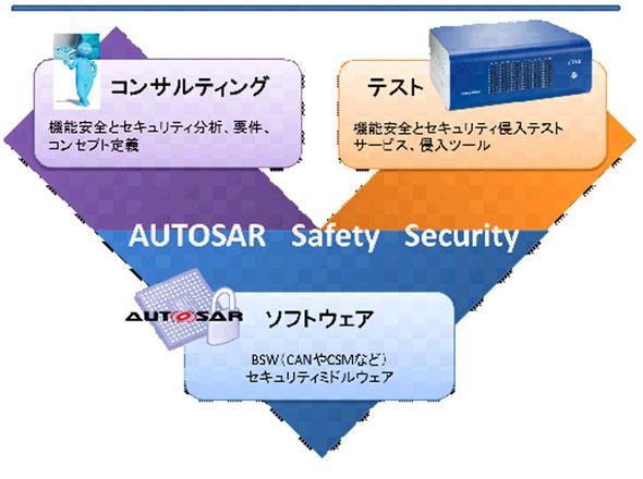 AUTOSARや機能安全、セキュリティに対する包括的なサービスを提供する
