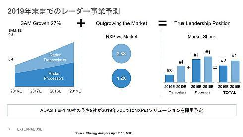 NXPにおける2019年末までのミリ波レーダー事業の予測