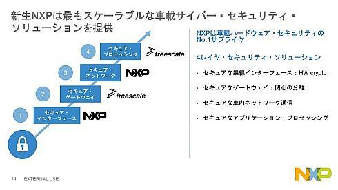 4段階のレイヤーで対応するNXPの車載セキュリティ