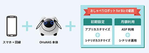 「おしゃべりロボット for Biz」