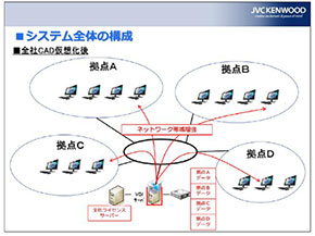 JVCケンウッドにおけるCR-8000のVDI運用構成概略図