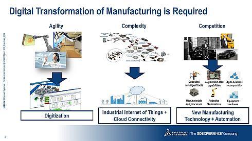 製造業のデジタル化が求められている
