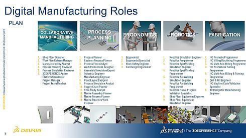 デルミアが計画分野で展開する「Digital Manufacturing Roles」