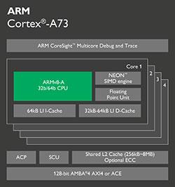 「Cortex-A73」