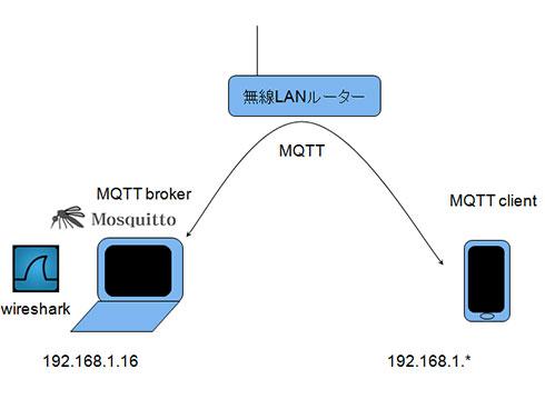 MQTTメッセージの測定環境