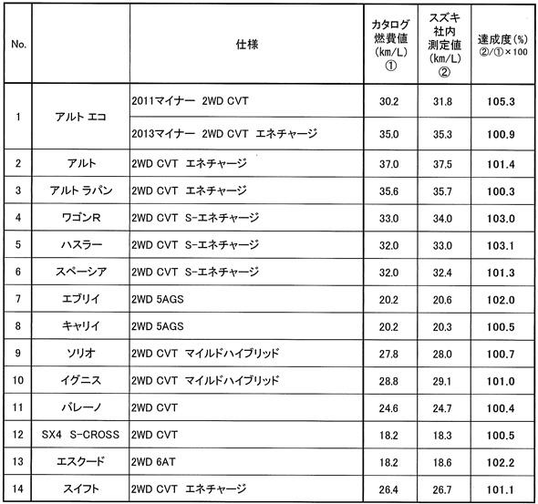 スズキが現在公表しているJC08モード(カタログ)燃費と、正規な手法で測定し直した走行抵抗値に基づく燃費の比較。例えば、「アルト」の燃費は37.0km/lから37.5km/lに向上する
