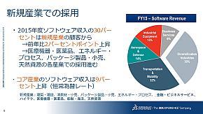 ダッソーの産業別のソフトウェア収入