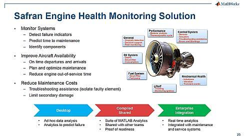 サフランの航空機エンジンモニタリングシステムの事例