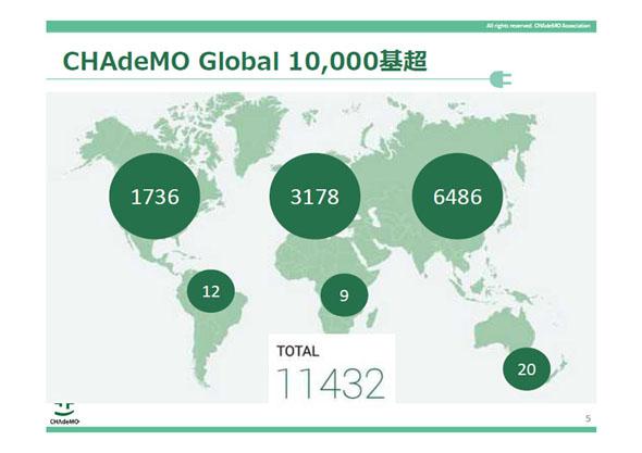 CHAdeMOの急速充電器の設置数。今後は日本国内だけをみても、さらに急速充電器の整備が必要