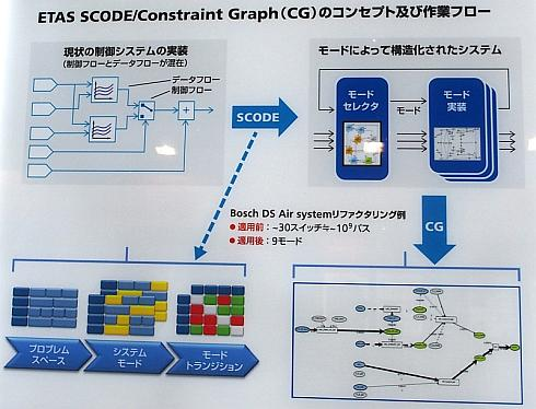 「SCODE/Constraint Graph」の概要