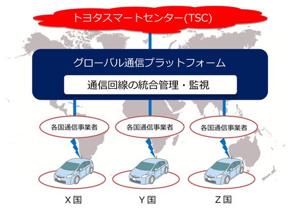トヨタ自動車とKDDIで構築していくグローバル通信プラットフォームのイメージ