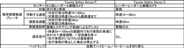 Toyota Safety Senseには2種類の設定がある。歩行者の検知に対応しているのはToyota Safety Sense Pのみ