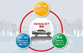 富士通テンのV-ICT事業の展開イメージ
