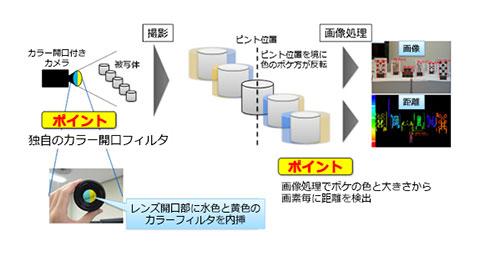 「カラー開口撮像技術」の概略