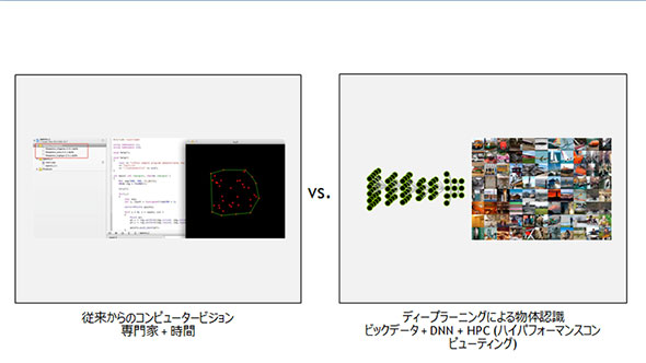 図 2 従来手法とディープラーニングを利用した物体認識の比較