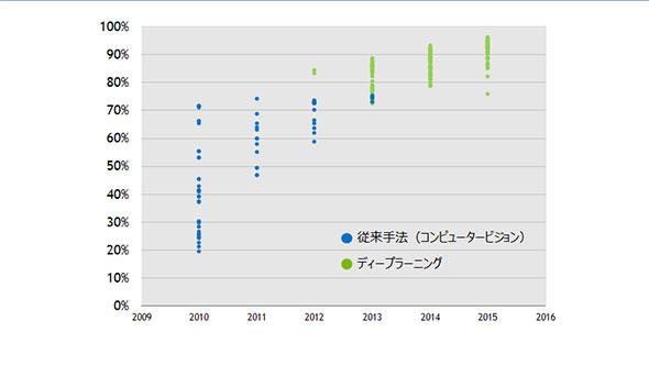 図 3 IMAGENETコンテストにおけるトップ成績の推移