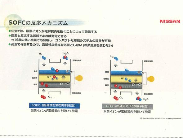 日産が採用する固体酸化物型燃料電池と、トヨタやホンダが選んだ固体高分子型燃料電池の違い