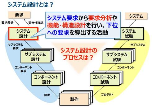 開発プロセスの中で上流に位置する「システム設計」