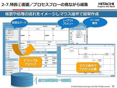 シンプルなマウス操作で業務アプリを作成できる