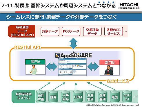 RESTful APIによる柔軟なシステム連携