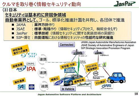 日本における車載セキュリティへの取り組み体制