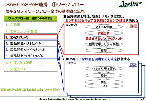JasParで検討しているセキュリティワークフロー