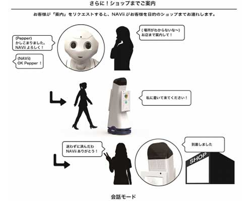 「NAVII」と「Pepper」の連携接客イメージ