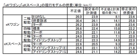 国土交通省が測定した結果、三菱自動車の不正な燃費を下回る値が出た