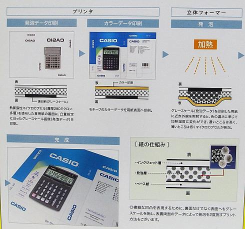 「2.5Dプリントテクノロジー」の仕組み