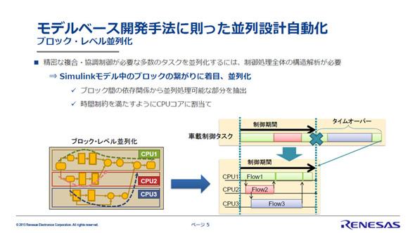 制御モデルのブロックのつながりから、並列処理が可能な部分を抽出する
