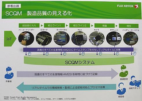 「SCQM」における4M2Sの情報取得とリアルタイムでの検索/監視のイメージ