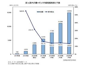 国内介護ロボット市場規模予測と推移(出展:矢野経済研究所)