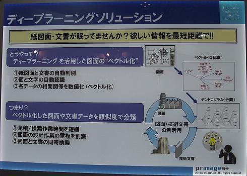 ディープラーニングによる紙図面の自動分類の概要