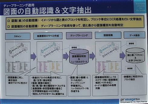 図面の自動認識のプロセス