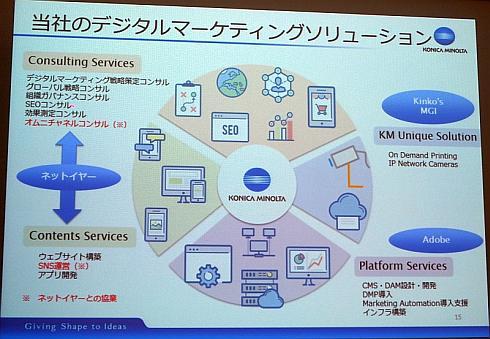コニカミノルタジャパンのデジタルマーケティングソリューションのイメージ