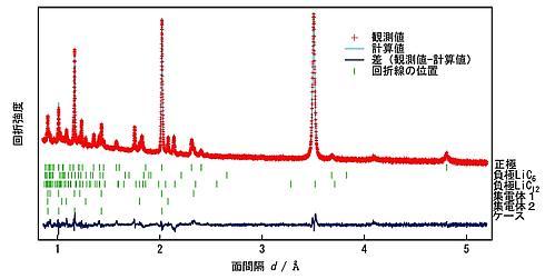 リアルタイム観測により得られた充放電中の電極材料を構造解析した結果例