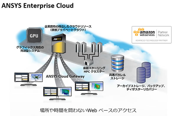 「ANSYS Enterprise Cloud」の利用イメージ
